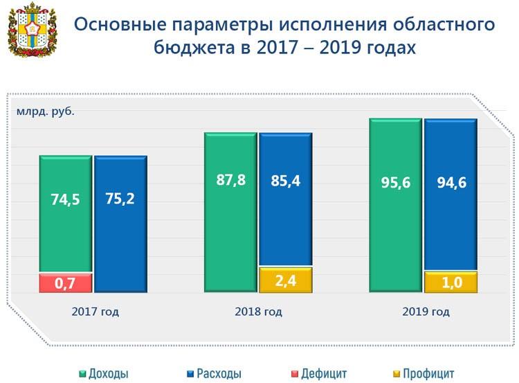 Вадим ЧЕЧЕНКО: «Нацпроекты будут профинансированы на 100%»