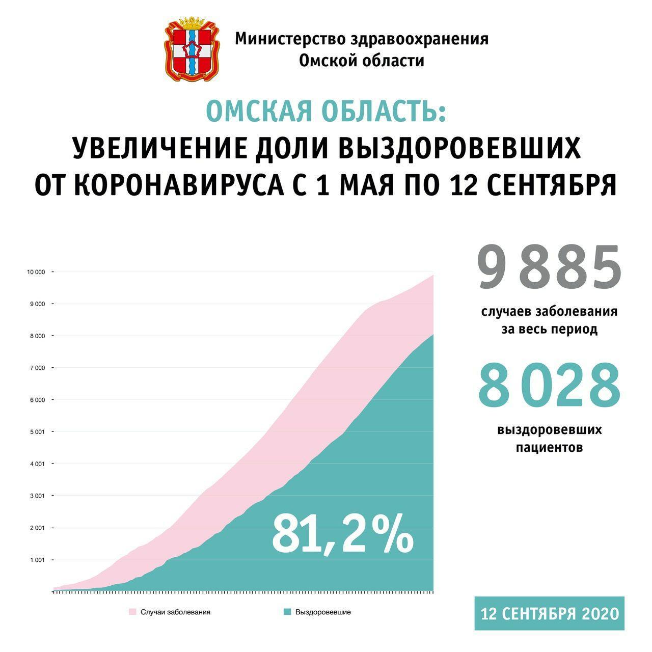 В Омской области от коронавируса излечились 8000 человек