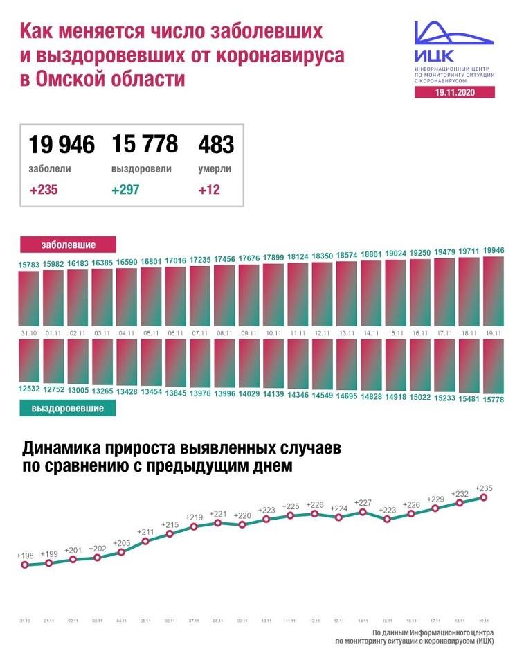 В Омской области вновь побит рекорд по коронавирусу – 235 новых случаев